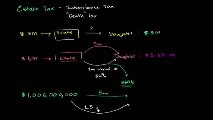 Estate Tax Basics